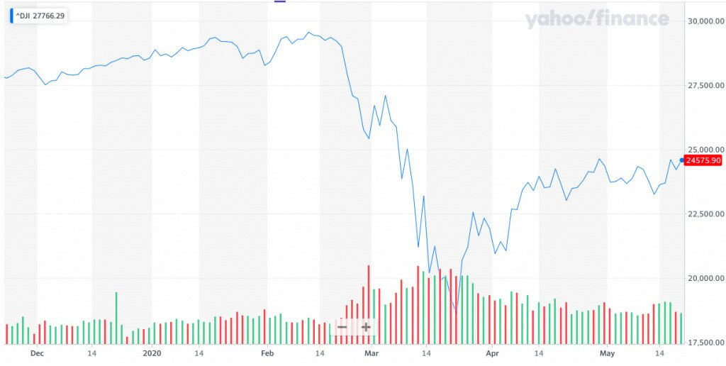 The Dow Jones still haven't fully recovered from its pandemic-related plunge.