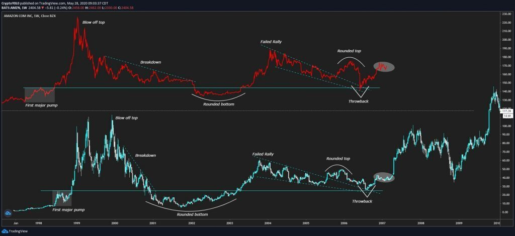 Bitcoin price compared to Amazon stock.