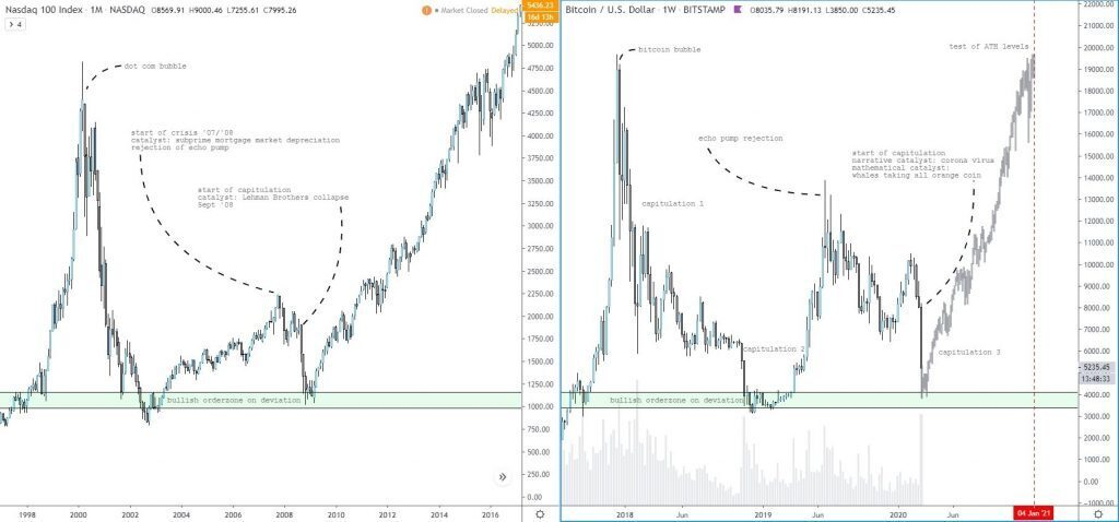 Chart comparing Bitcoin price growth to NASDAQ performance.
