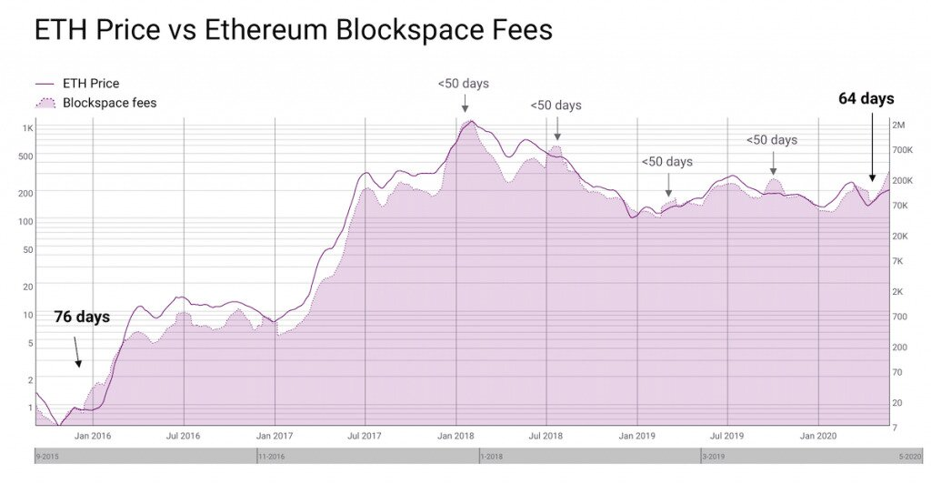 Ethereum price vs. Ethereum Blockspace fees.