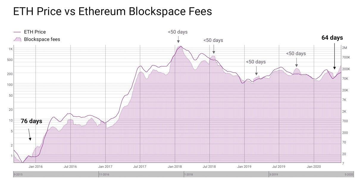 Ethereum price vs. Ethereum Blockspace fees.